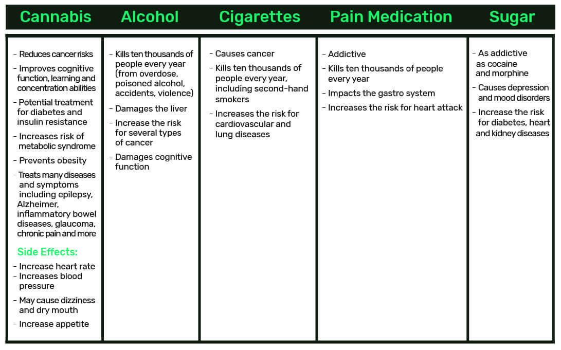 cannabis - not a dangerous drug