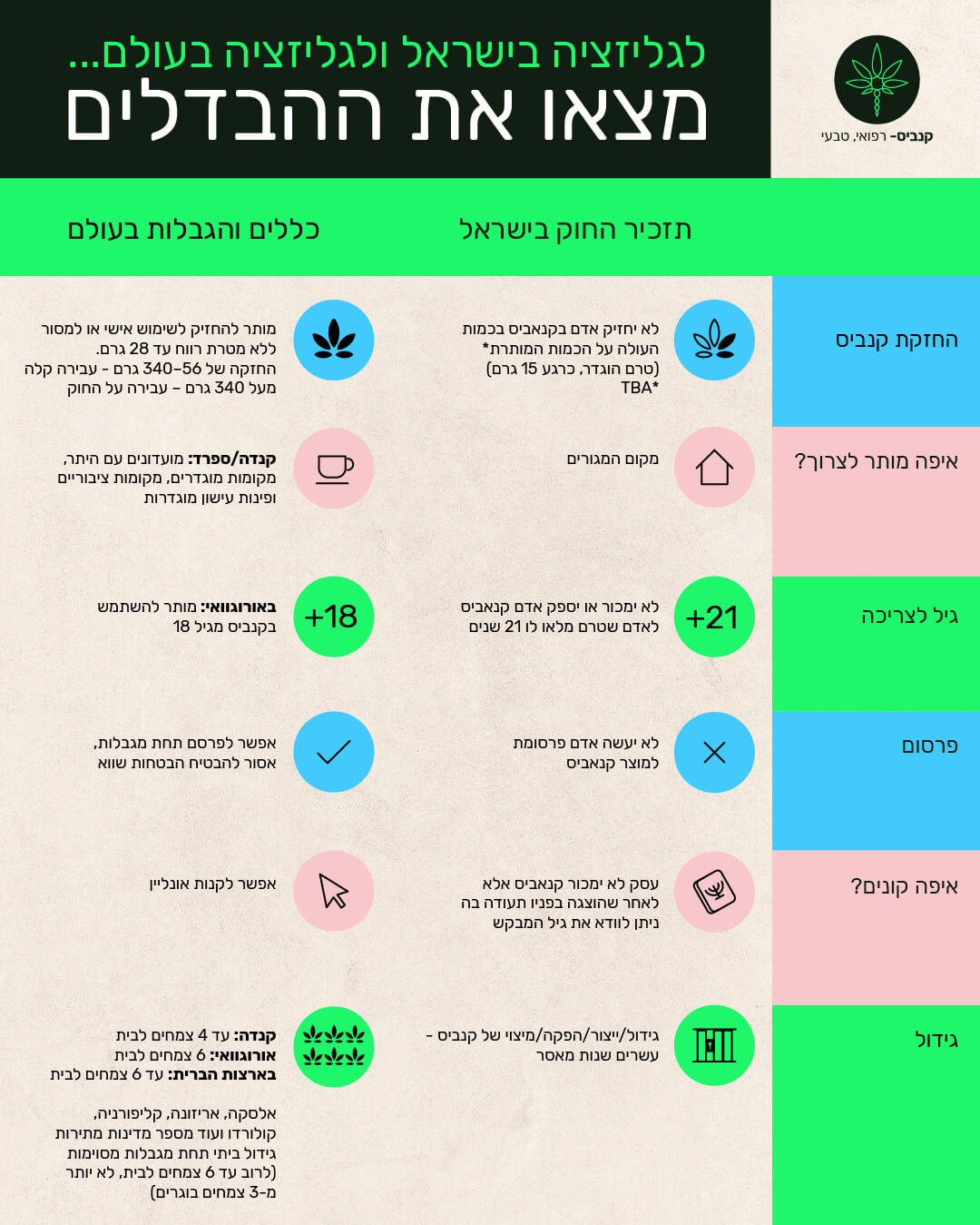 לגליזציה בישראל לעומת העולם - אינפוגרפיקה